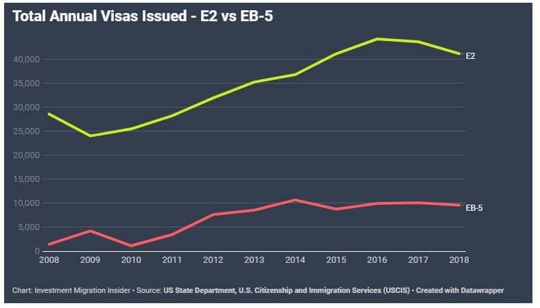số lượng visa E2 vs EB5