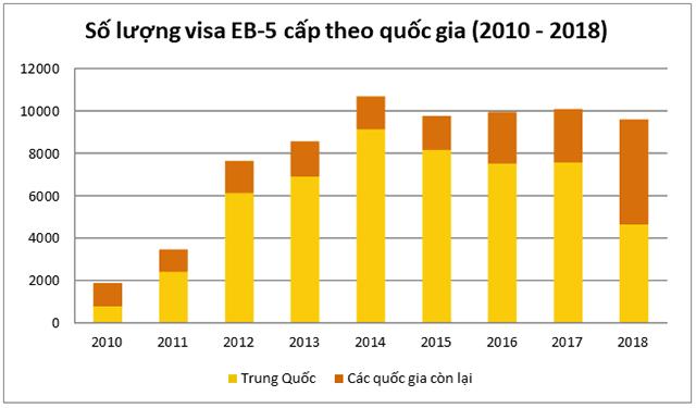 visa E2 vs visa EB5