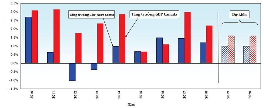kinh tế Nova Scotia