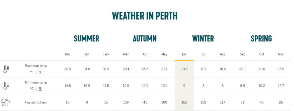 thời tiết tại Úc