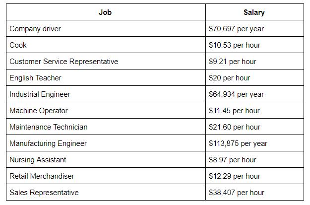 average salary grenada